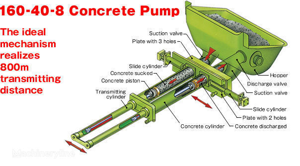 SYMTEC stationary concrete pump